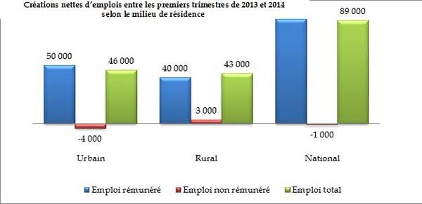 89 000 postes d'emploi ont été créés par l'économie marocaine.