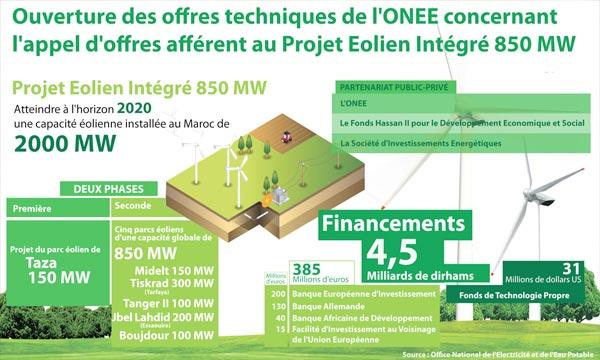 Le Projet Eolien Intégré 850 MW est développé dans le cadre d'un partenariat public-privé et sera structuré suivant un schéma BOOT «Build Own Operate and Transfer». Ph : MAP