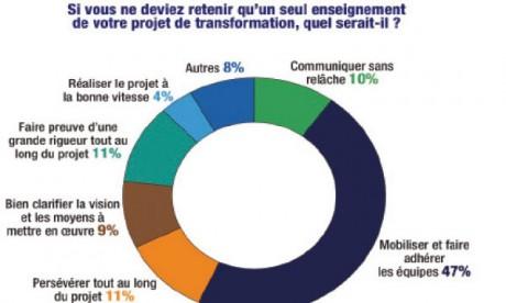 L'entreprise marocaine de plus en plus encline  à la transformation