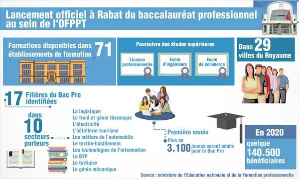 La mise en place du Bac Pro dans les établissements de l'OFPPT, vise à diversifier les opportunités de formation. Ph : MAP