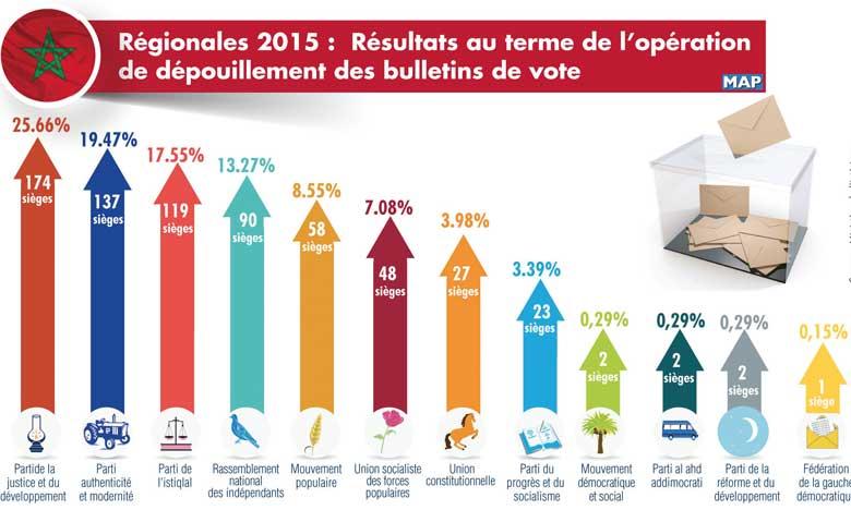 Le PAM remporte les communales et le PJD en tête des régionales
