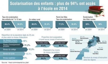 Plus de 94% ont accès à l'école en 2014