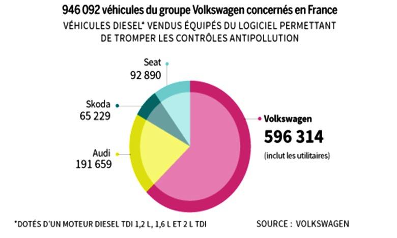 Dans le monde, quelque 11 millions de véhicules ont été équipés du logiciel litigieux. Ph : lemonde.fr