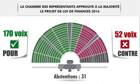 Approbation à la majorité du PLF 2016