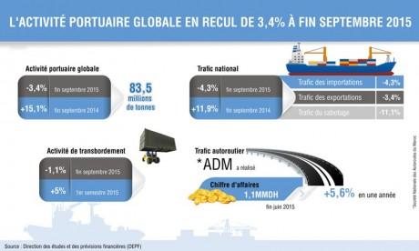 Recul de l'activité portuaire globale