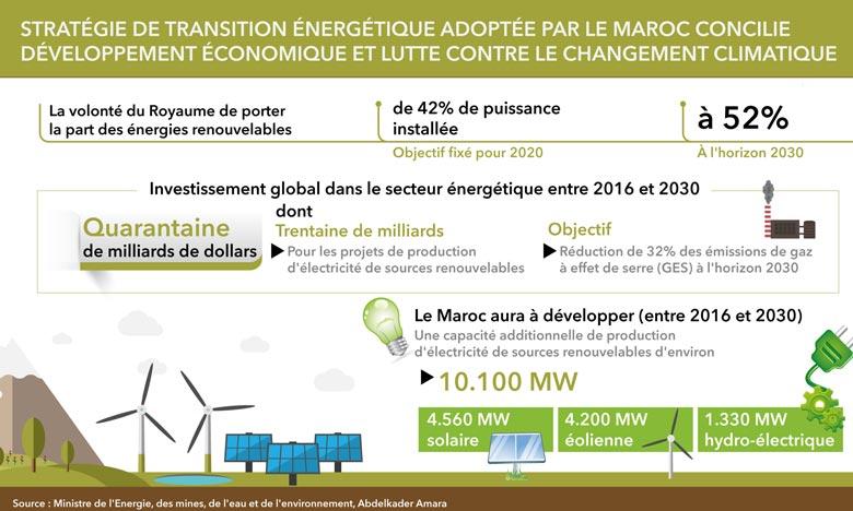 La volonté du Royaume de porter la part des énergies renouvelables de 42% de puissance installée, objectif fixé pour 2020, à 52% à l'horizon 2030. Ph : MAP