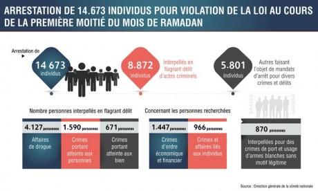 14.673 interpellations au cours de la 1re moitié de Ramadan