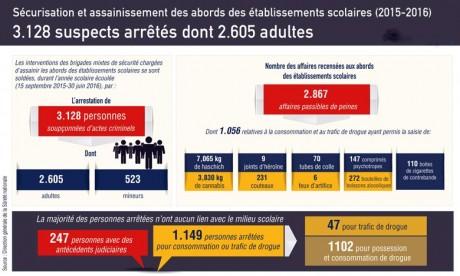 3.128 suspects arrêtés entre septembre 2015 et juin 2016