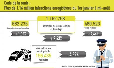 Plus de 1,16 million infractions enregistrées