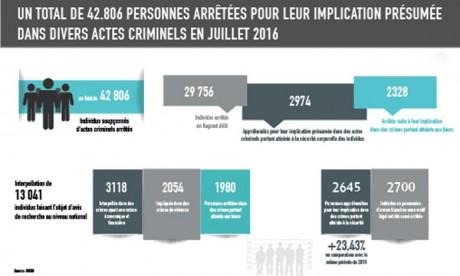 42.806 suspects arrêtés en juillet 2016