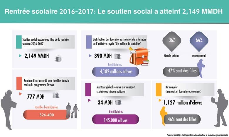 Le soutien social  atteint 2,149 MMDH