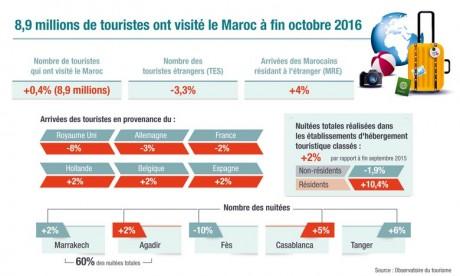 Le Maroc accueille 8,9 millions de visiteurs à fin octobre
