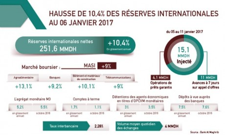 Hausse de 10,4% des réserves internationales au 06 janvier 2017