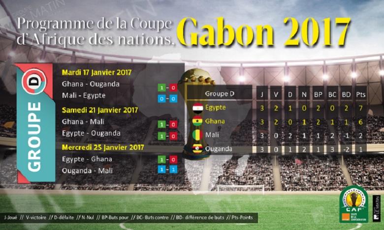 Programme et classement des équipes du Groupe D