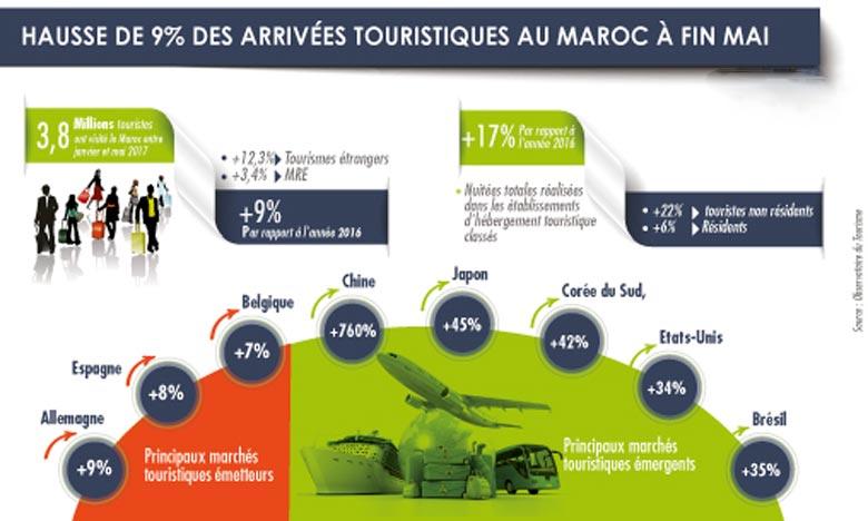 Le Maroc accueille 3,8 millions de visiteurs à fin mai