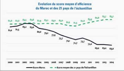 Les quatre inhibiteurs de la productivité au Maroc