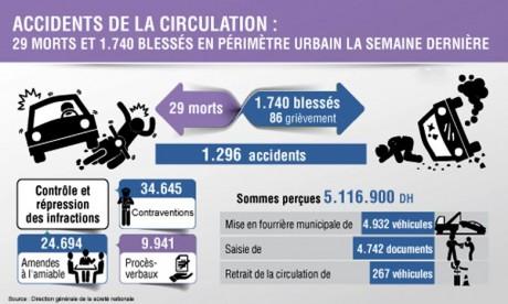 29 morts et 1.740 blessés en une semaine