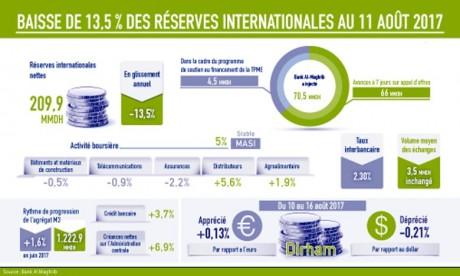Les réserves internationales en repli de 13,5 % au 11 août