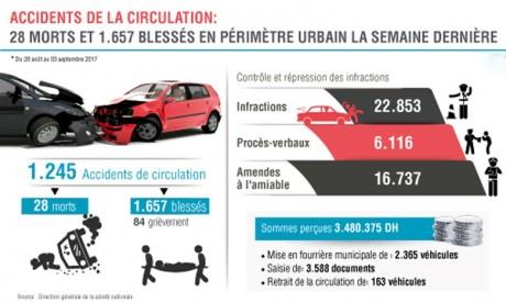 28 morts dans 1.245 accidents en une semaine