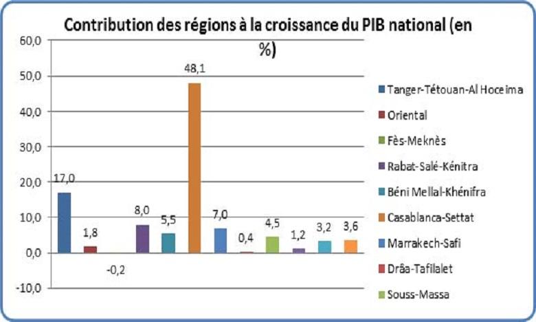 Casablanca-Settat et Rabat-Salé-Kénitra créent près de la moitié de la richesse nationale