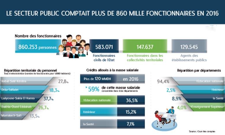 La fonction publique en chiffres