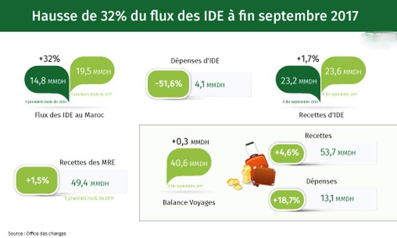 Le flux atteint 19,5 MMDH à fin septembre