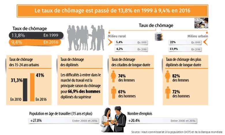Selon des données du HCP et de la BM, la grande partie de cette réduction provient des zones urbaines où le chômage a été réduit de 22 à 13,9%. Ph : MAP