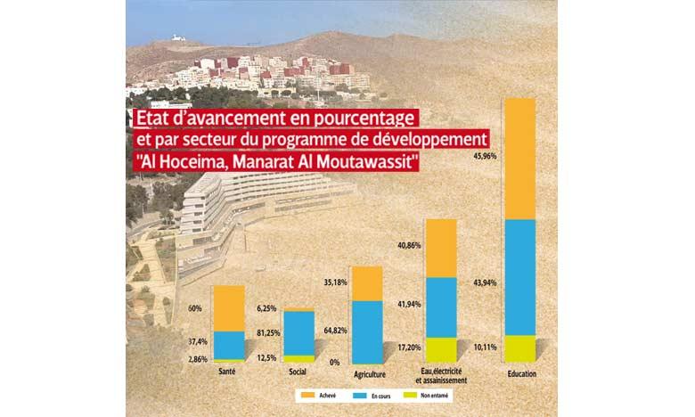 Le programme de développement «Al-Hoceïma, Manarat Al Moutawassit» remis sur les bons rails