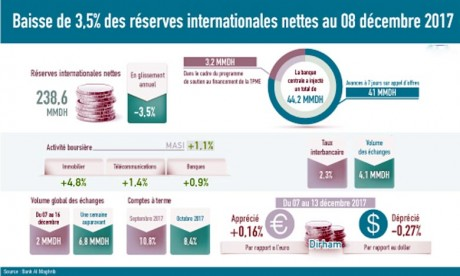 238,6 MMDH de réserves internationales au 8 décembre