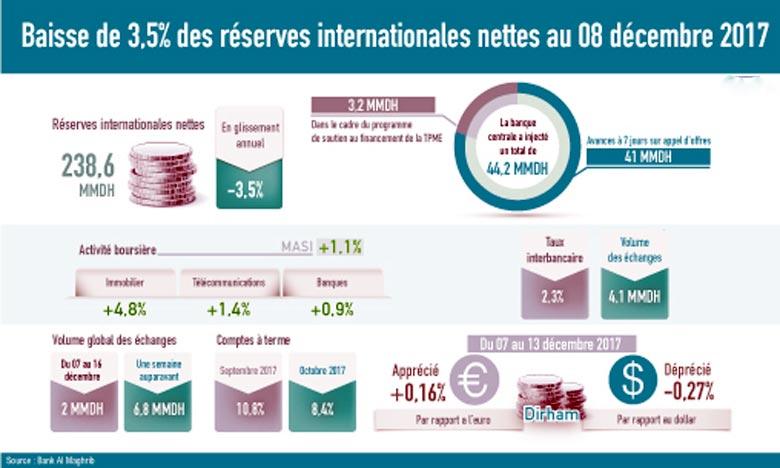 238,6 MMDH de réserves internationales au 8 décembre