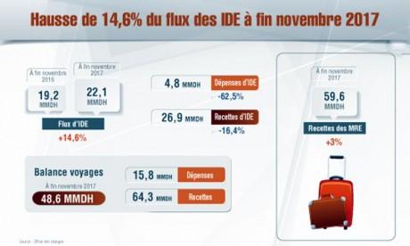 Le flux atteint 22,1 MMDH à fin novembre