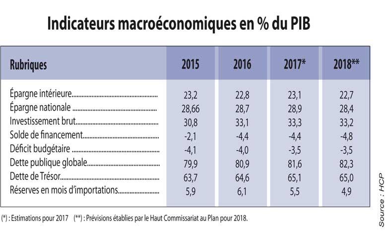 Le Maroc nettement en dessous  de la moyenne mondiale en 2018