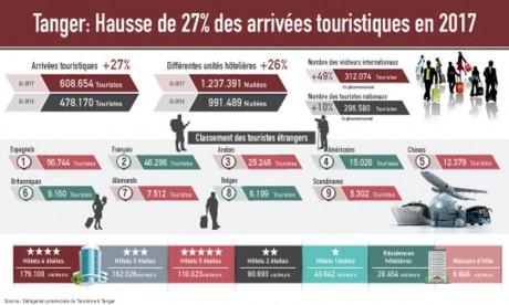 Tanger enregistre 608.654 arrivées en 2017