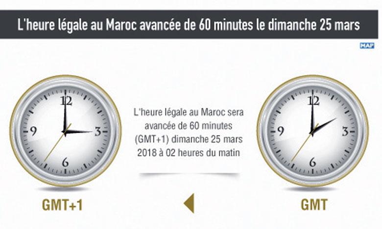 L'heure légale au Maroc avancée de 60 minutes  le dimanche 25 mars
