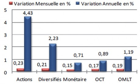 Selon les données de l'ASFIM, les OMLT constituent 54,8% de l'actif net total sous gestion.