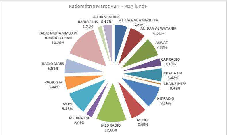 14,20% des Marocains préfèrent la radio Mohammed VI du saint Coran