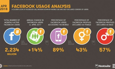 Le nombre d'utilisateurs des réseaux sociaux dans le monde a augmenté de 100 millions entre fin2017 et le premier trimestre2018. Il frôle ainsi les 3,3 milliards.