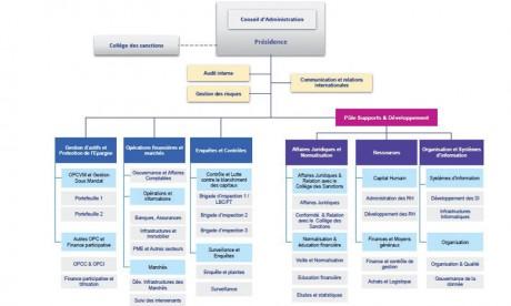 Un nouvel organigramme aux standards internationaux pour l'AMMC