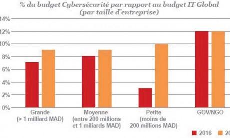 Les PME marocaines peu armées pour affronter les risques