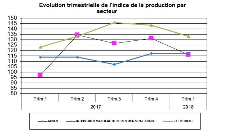 Le HCP indique que l'indice de la production des industries manufacturières hors raffinage de pétrole a enregistré une hausse de 3,0% au cours du premier trimestre 2018 par rapport à la même période de 2017. Source: Note d'information-HCP