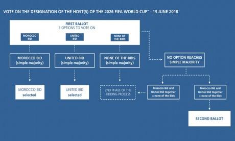 Voici comment le pays hôte de la Coupe du monde 2026 sera désigné