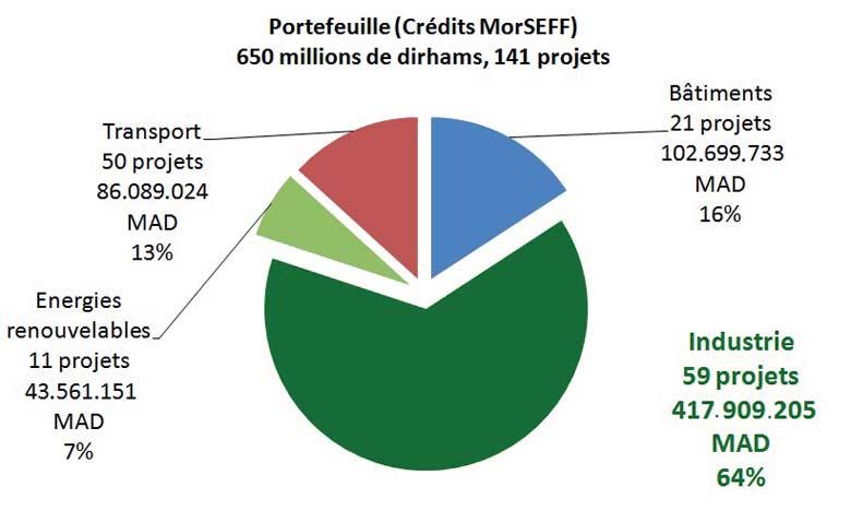 59 projets financés à travers le MorSEFF  pour 417,9 millions de DH