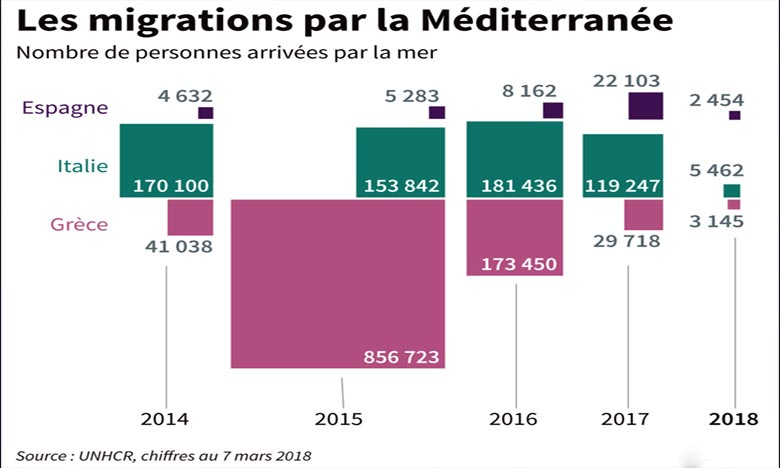 La carte montre l'évolution du nombre de migrants arrivés par la mer chaque année en Espagne, Italie et Grèce de 2014 à 2018. Ph : AFP