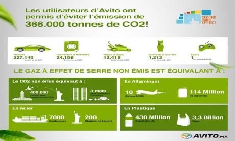 Comment Avito réduit son empreinte écologique