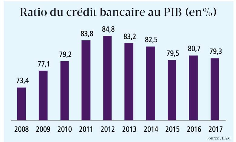 Pas de tendance claire pour le crédit bancaire