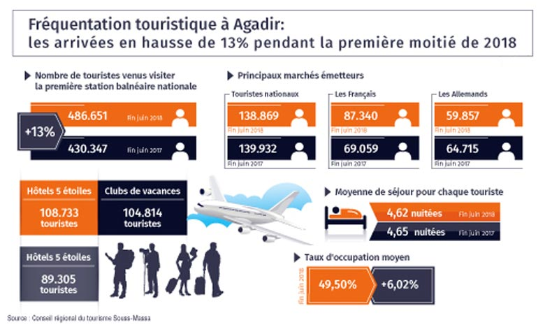 Selon une note de conjoncture du Conseil régional du tourisme Souss-Massa, le nombre de touristes venus visiter la première station balnéaire nationale a atteint 486.651 contre 430.347. Ph : MAP