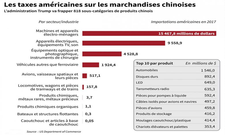 Les taxes américaines s'appliquent sur des produits chinois