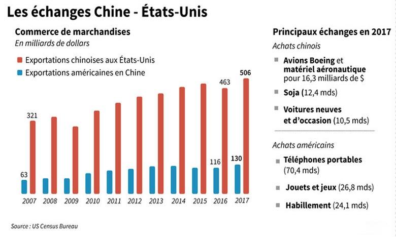 Les Etats-Unis réfléchissent à une nouvelle vague de taxes sur 200 milliards d'importations de produits chinois, qui pourraient entrer en vigueur en septembre.  Ph : AFP