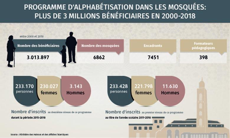 Le ministère aspire à cibler 1,5 millions personnes en 2015-2020, soit une moyenne de 300.000 bénéficiaires par an. Ph : MAP