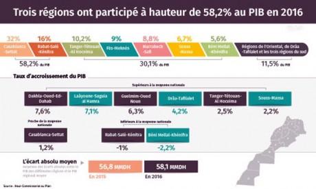 Trois régions ont participé à hauteur de 58,2% au PIB en 2016